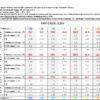 таблица параметров FMP030DC